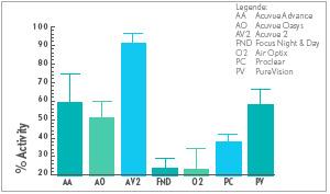 Denaturiertes Lysozym