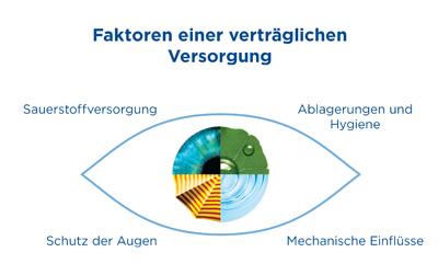 Faktoren verträgliche Kontaktlinsenversorgung