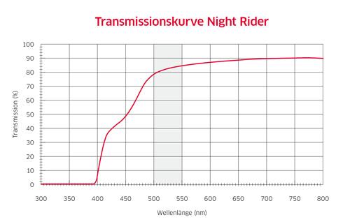 Transmissionskurve Night Rider