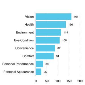 Augenpflegeprodukte