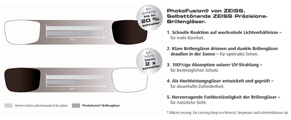 Zeiss PhotoFusion®
