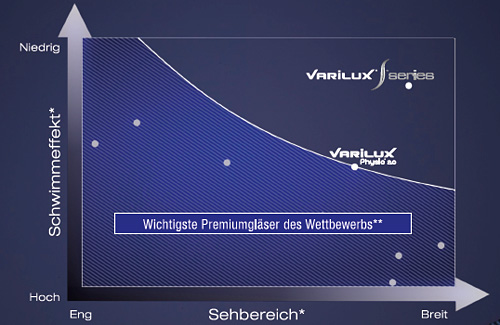 Schwimmeffekte Sehbereiche Varilux S series