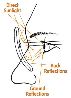UV Strahlen Reflexion