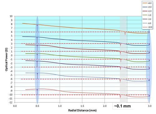 Stärkenprofile der PureVision®2 For Presbyopia