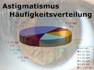 Astigmatismus Statistik