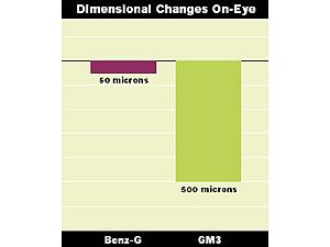 Veränderungen der Linsenparameter