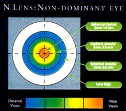 Nicht dominantes Auge