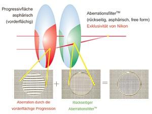 Gleitsichtgläser Aberrationsfilter