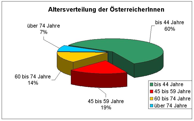 Altersverteilung der Bevölkerung 2004