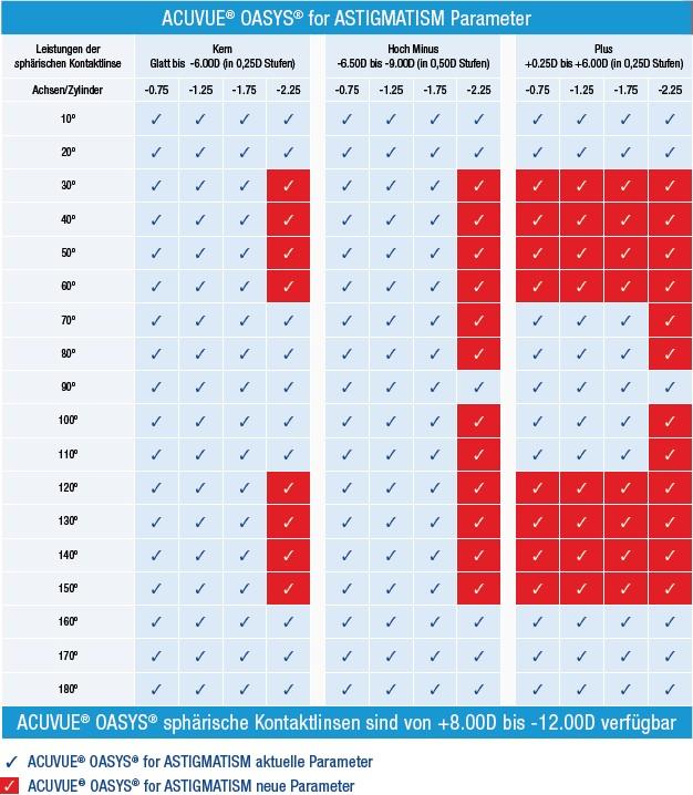 4 Zylinder (-0.75 dpt, -1.25 dpt, -1.75 dpt, -2.25 dpt) bei 18 Achsen in 10-Grad-Schritten