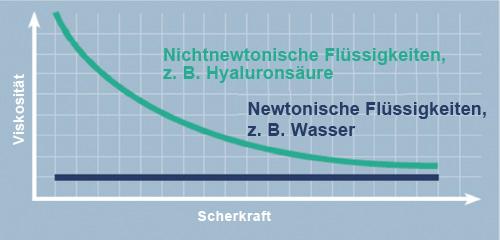 Abnahme der Viskosität, wenn auf eine nichtnewtonische Flüssigkeit Kraft ausgeübt wird