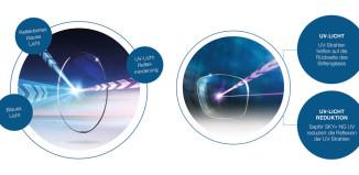 Saphir NG UV und Saphir Blue