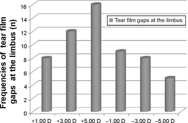 Pluslinsen neigen häufiger zu einem Sitz mit Hohlräumen als Minuslinsen