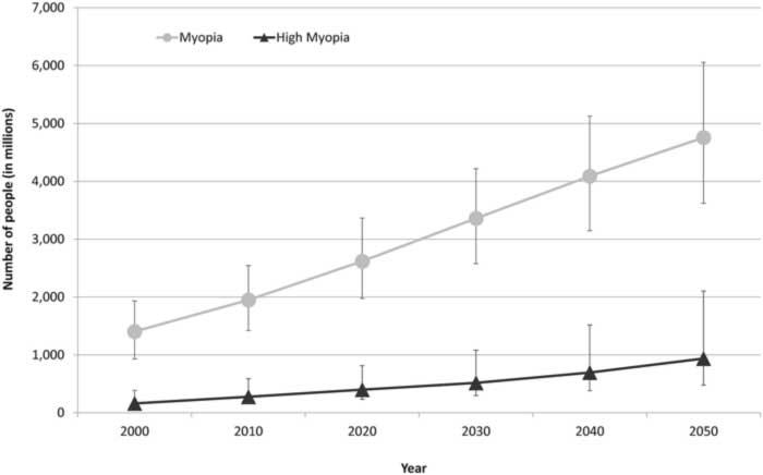 Entwicklung der Myopie