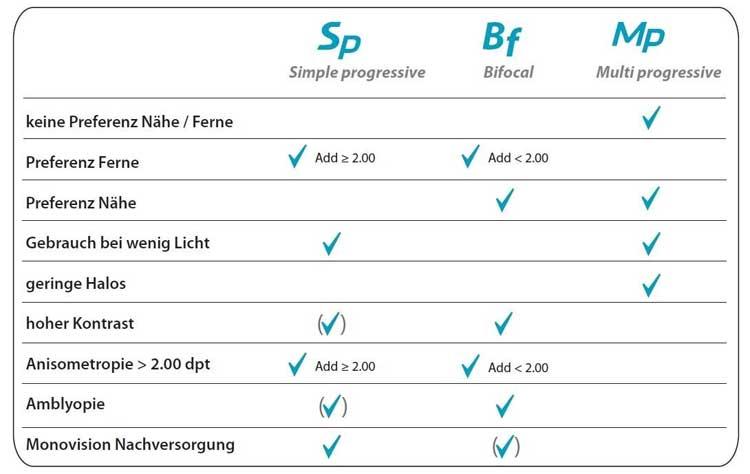 SwissLens Multifokal Konzept
