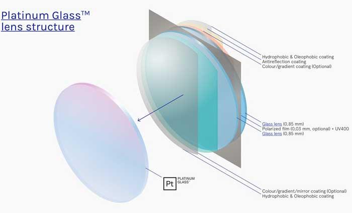 Platinium Glass Linsenstruktur