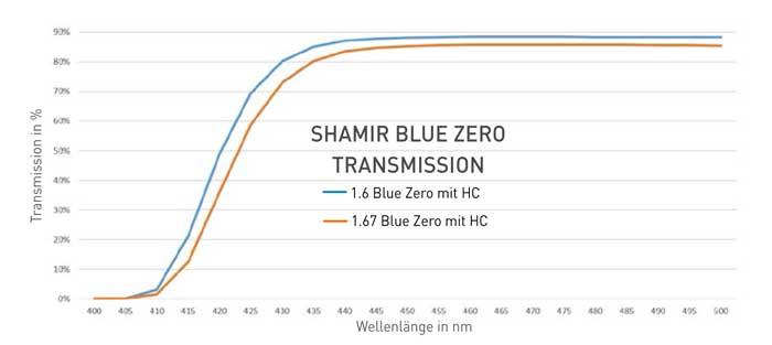 shamir bluezero