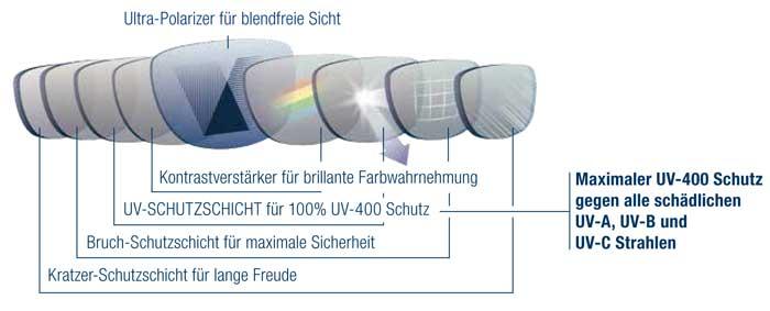 Blendfreie Sicht und ultimativer UV-400 Schutz durch die neueste Multischicht-Glastechnologie