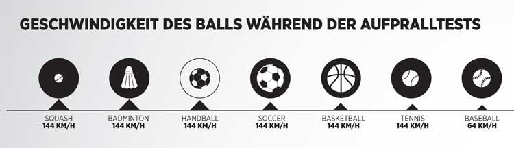 Geschwindigkeit des Balls bei einem Aufprall