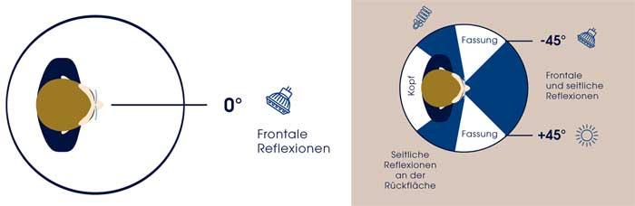Die beste Kombination von effizienter Entspiegelung und UV-Schutz