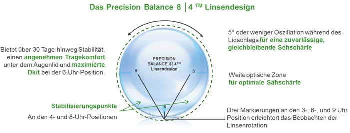 Precision Balance 8|4™ Design der AIR OPTIX® plus HydraGlyde® for ASTIGMATISM