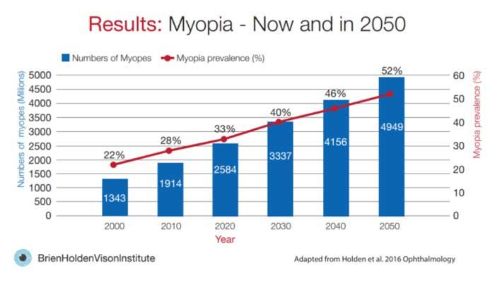 Viele Studien zeigen erschreckende Zahlen welche angeben, dass 2050 ca. die Hälfte der Bevölkerung kurzsichtig sein wird. Rund 10% davon zählen zu den Hochmyopen.
