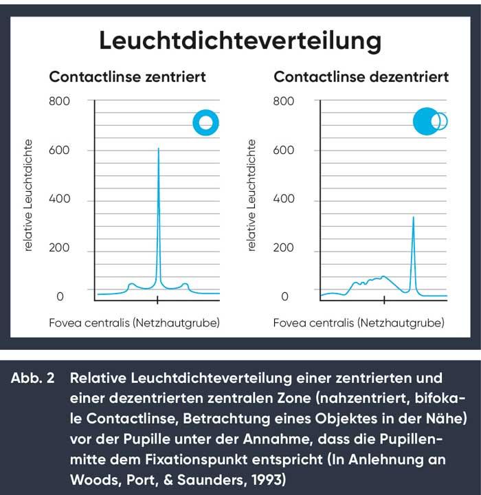 relative Leuchtdichteverteilung bei Blick auf ein Objekt in der Nähe und einer 1,5 mm zur Pupillenmitte dezentrierten nahzentrierten Zone