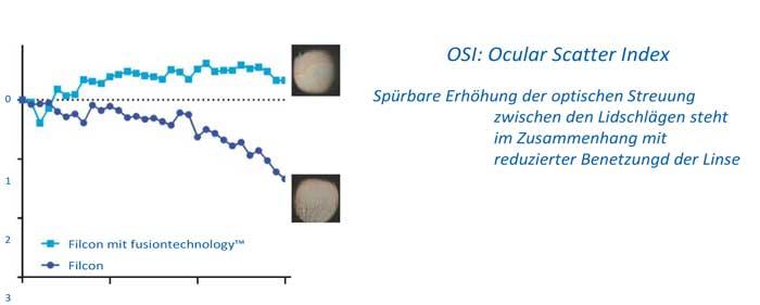 synergetische Wirkung von Hyaluronsäure und TSP
