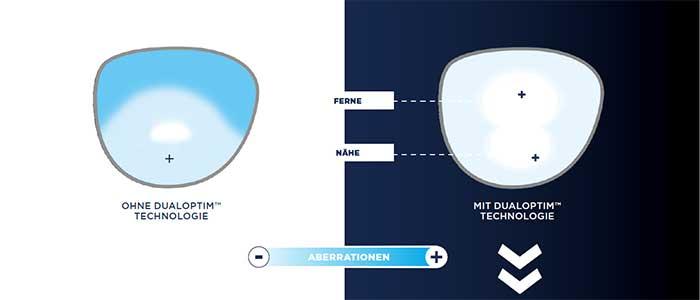 Die DUALOPTIM™ Technologie ermöglicht das Management von zwei Optimierungspunkten und sorgt für scharfes, hochauflösendes Sehen in Ferne und Nähe.