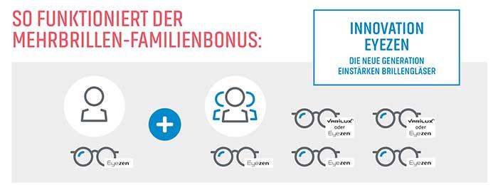 Vom 16. September bis zum 19. Oktober 2019 können Essilor Partner-Augenoptiker ihren Kunden einen attraktiven Familienbonus bieten
