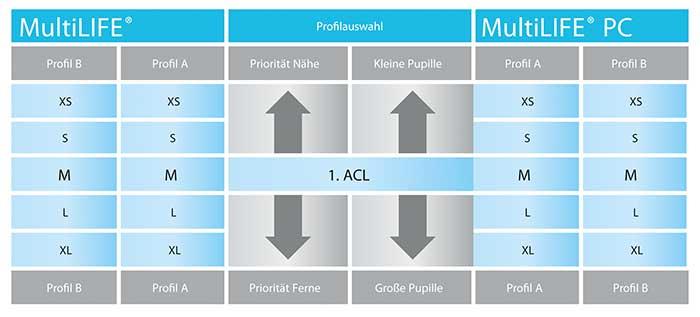 Hecht_Multilife_Contactlinse_Grafik2