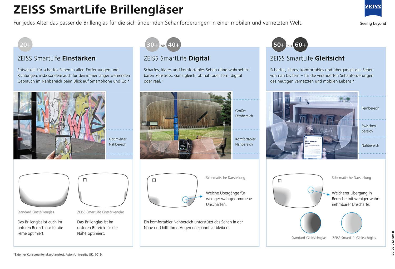 Mit ZEISS SmartLife steht nun ein neues durchgängiges Konzept von Einstärken, Digital- und Gleitsichtgläsern zur Verfügung
