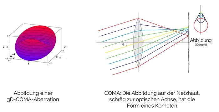 Hochgradige Aberrationen nehmen mit zunehmender Pupillengröße exponentiell zu