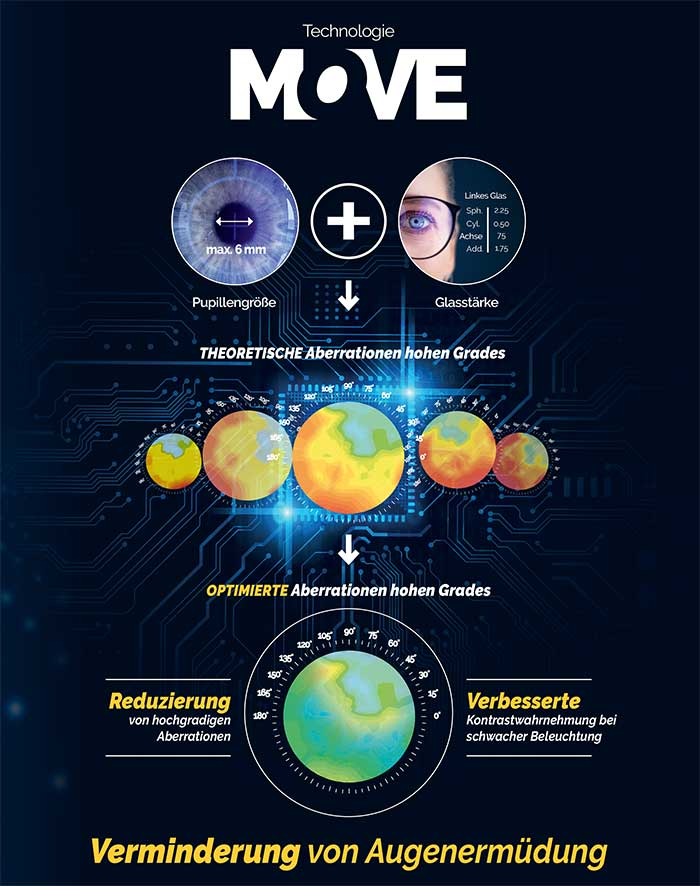 Bei der Move-Technologie handelt es sich um einen Algorithmus, der ausgehend von einer maximalen Pupillengröße von 6mm und in Abhängigkeit der Stärke des Brillenglases eine theoretische Abbildung hochgradiger Aberrationen vorschlägt, die er kompensiert
