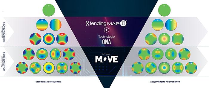 Die TRI-Technologievon Novacel begrenzt optische Aberrationen niedrigen und hohen Grades.