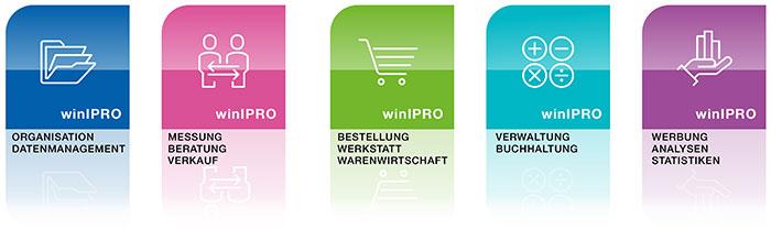 Die winIPRO Kundenreise:Den Erfolg im Blick