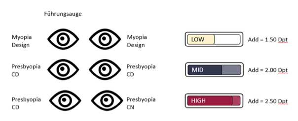 Verschiedene Presbyopie Versorgungsmodelle